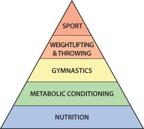 CF fitness-pyramid